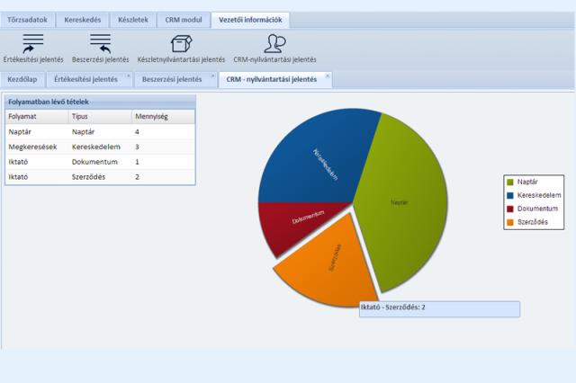 Aktív CRM folyamatok - Online CRM